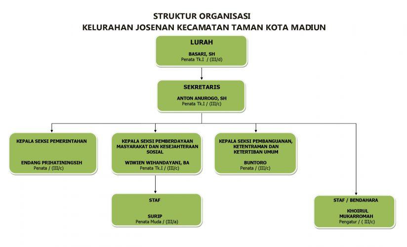 Struktur Organisasi Kelurahan Josenan