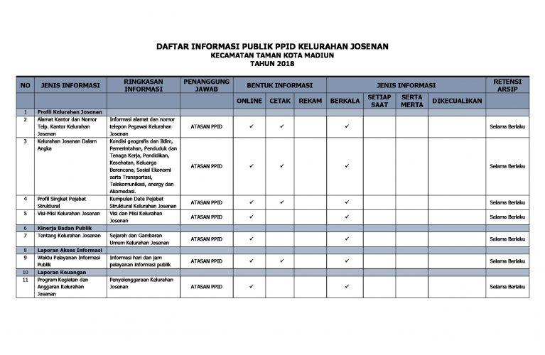 Daftar Informasi Publik (DIP)
