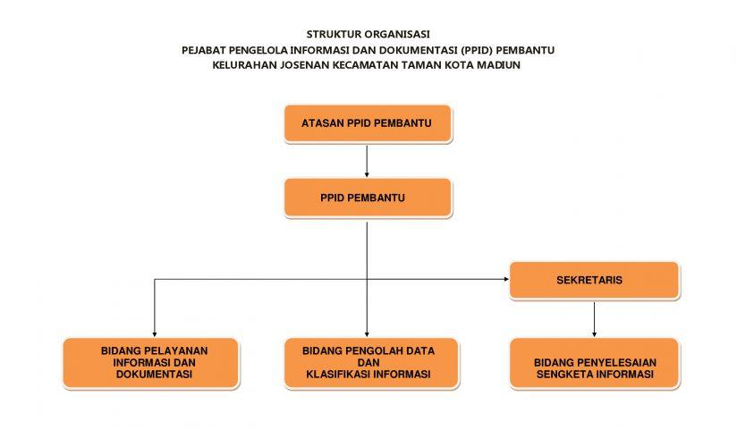 Struktur PPID Pembantu Kelurahan Josenan Kecamatan Taman Kota Madiun