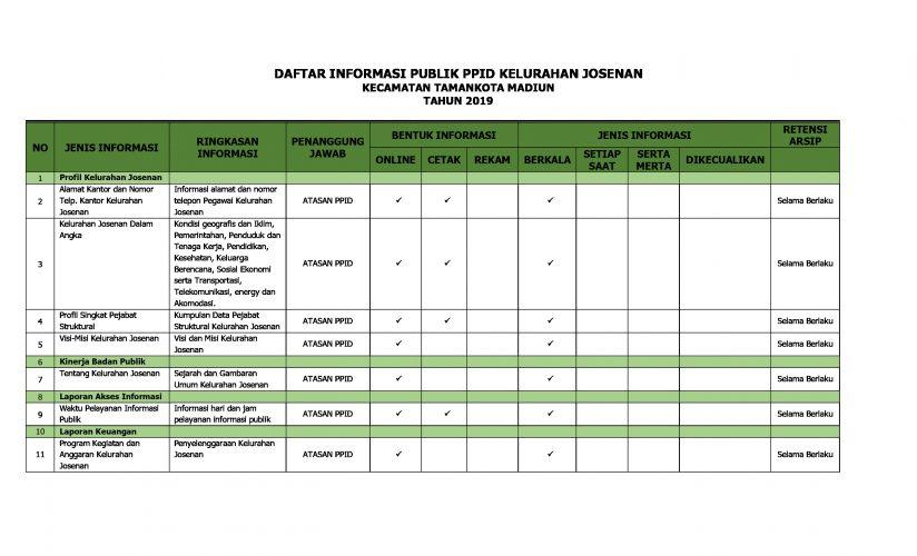 Daftar Informasi Publik (DIP) Tahun 2019