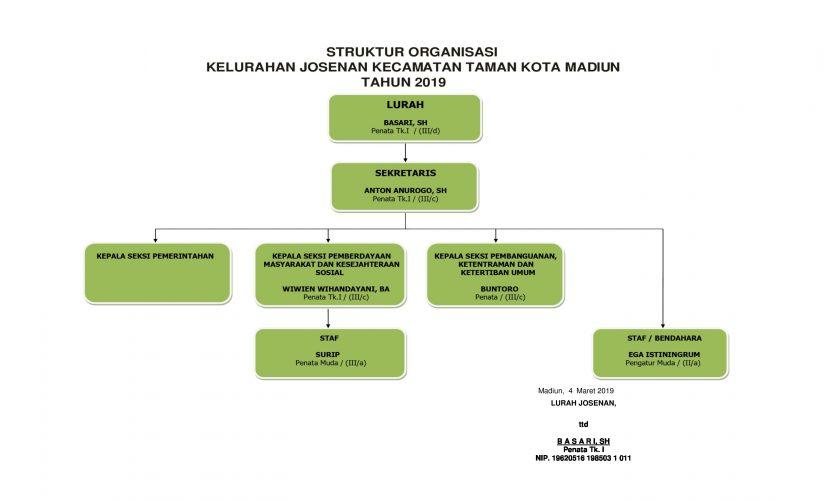 Struktur Organisasi Kelurahan Josenan Tahun 2019